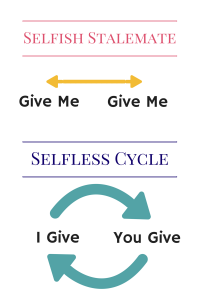 Selfless Cycle